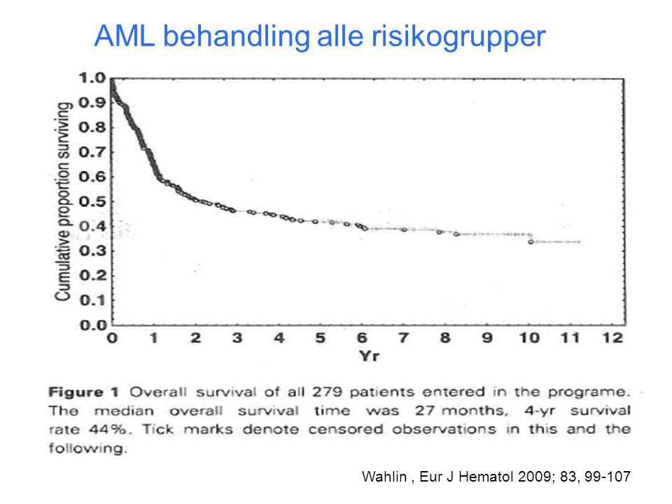 AML behandling alle risikogrupper
