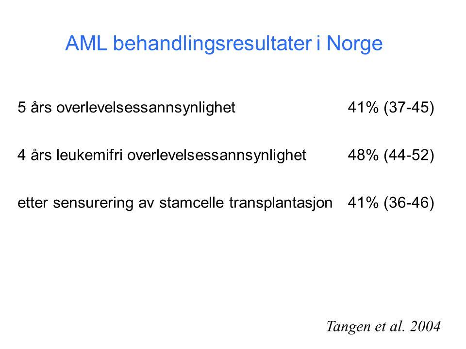 AML behandlingsresultater i Norge