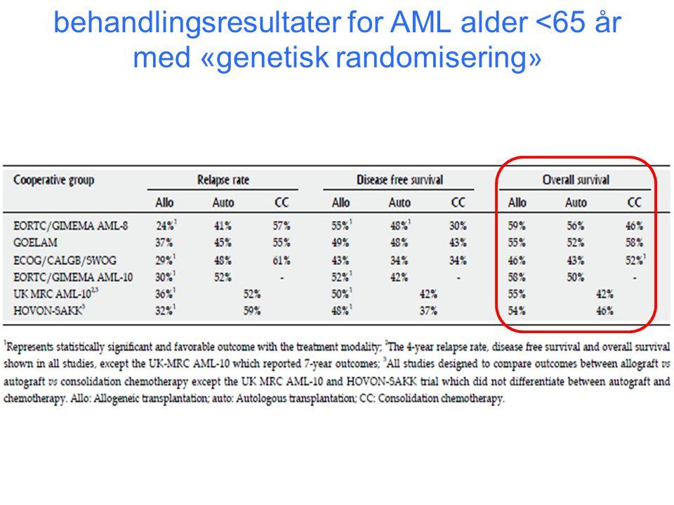 behandlingsresultater for AML alder <65 år med «genetisk randomisering»