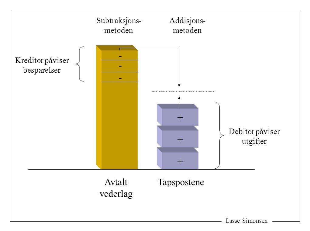 - - - + + + Avtalt vederlag Tapspostene Subtraksjons- metoden