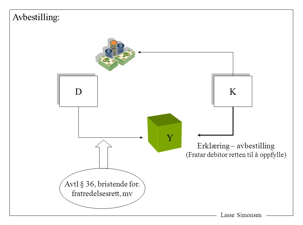 Avbestilling: D K Y Erklæring – avbestilling Avtl § 36, bristende for.