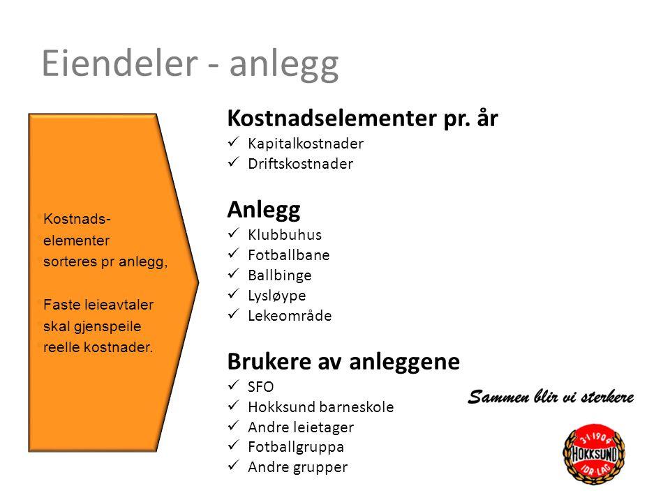 Eiendeler - anlegg Kostnadselementer pr. år Anlegg