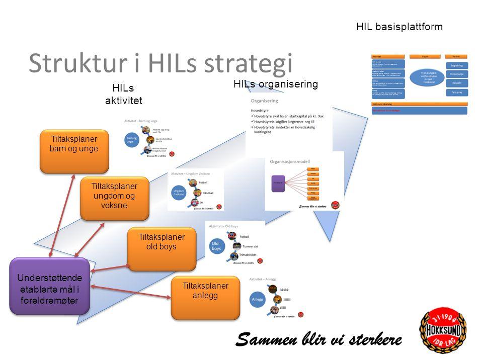 Struktur i HILs strategi