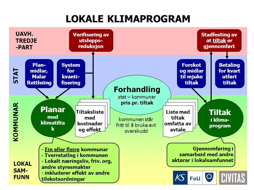 LOKALE KLIMAPROGRAM Forhandling Planar med klimatiltak Tiltak STAT