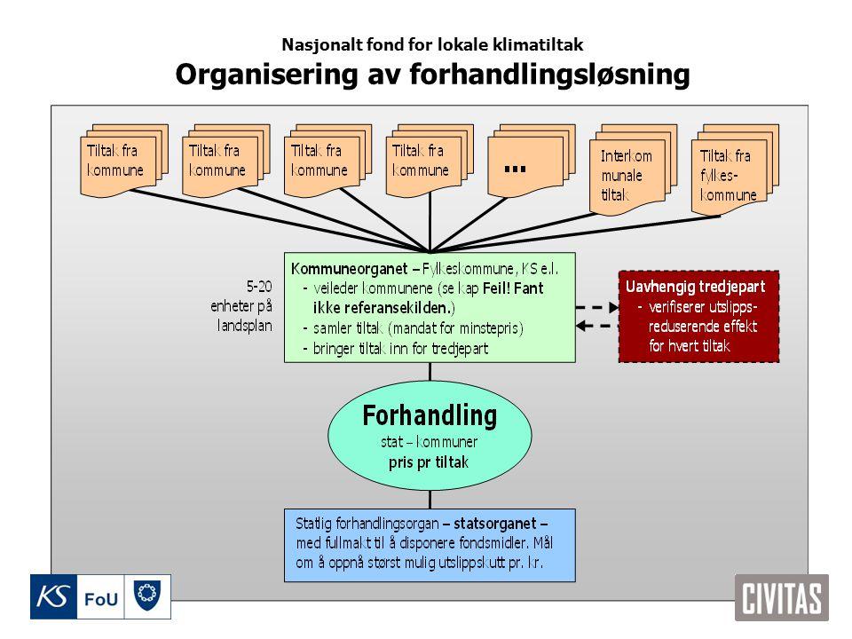 Organisering av forhandlingsløsning