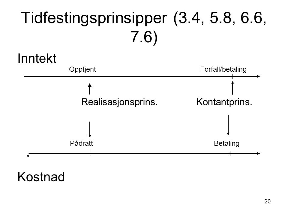 Tidfestingsprinsipper (3.4, 5.8, 6.6, 7.6)