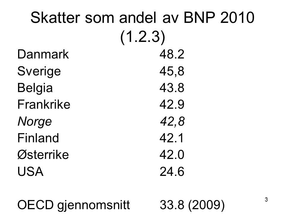 Skatter som andel av BNP 2010 (1.2.3)