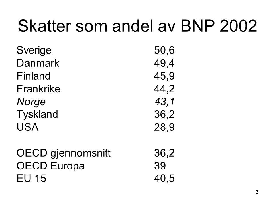 Skatter som andel av BNP 2002