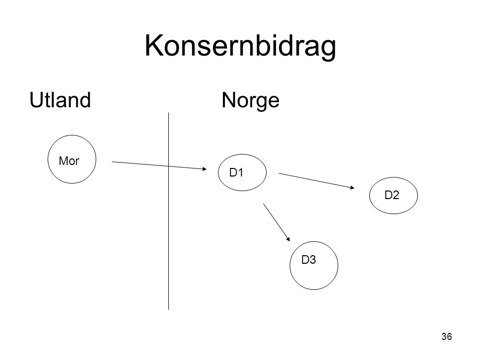 Konsernbidrag Utland Norge Mor D1 D2 D3