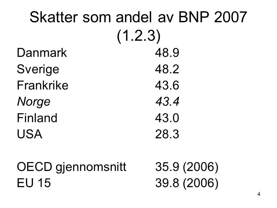 Skatter som andel av BNP 2007 (1.2.3)
