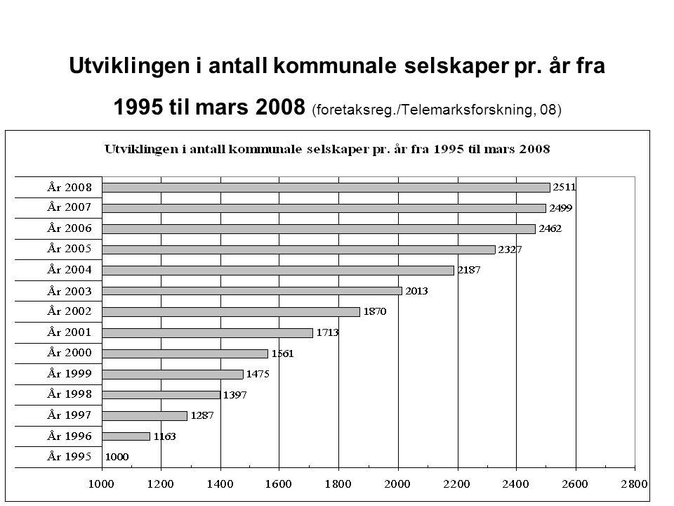 Utviklingen i antall kommunale selskaper pr