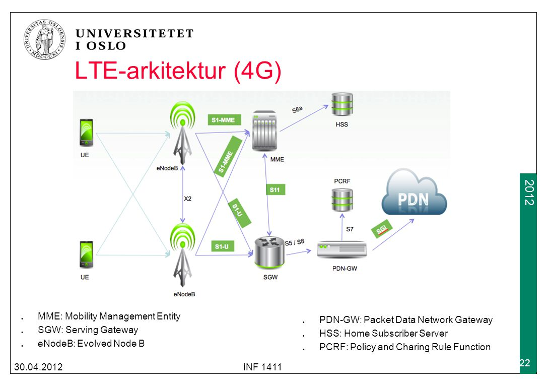 LTE-arkitektur (4G) MME: Mobility Management Entity