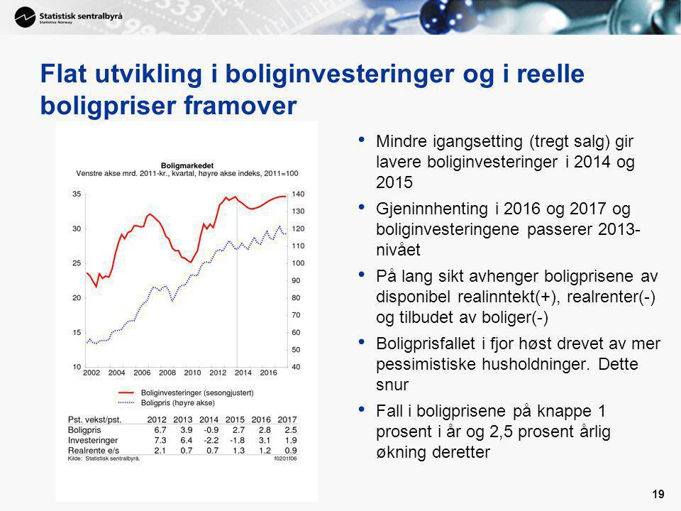 Flat utvikling i boliginvesteringer og i reelle boligpriser framover