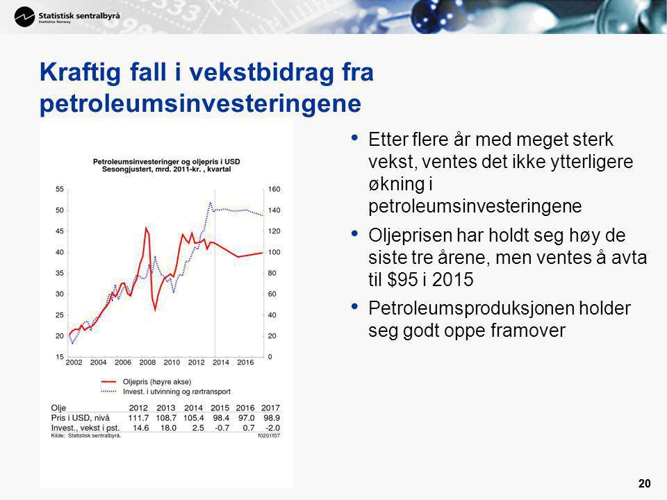Kraftig fall i vekstbidrag fra petroleumsinvesteringene