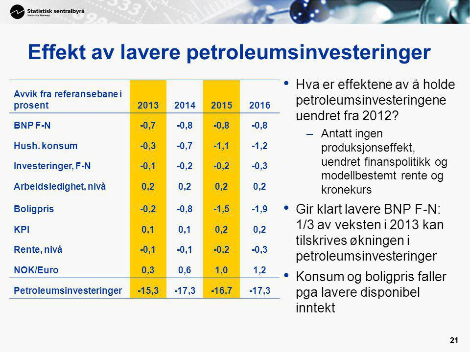 Effekt av lavere petroleumsinvesteringer