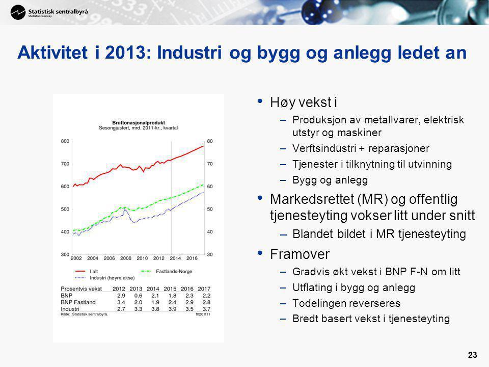 Aktivitet i 2013: Industri og bygg og anlegg ledet an