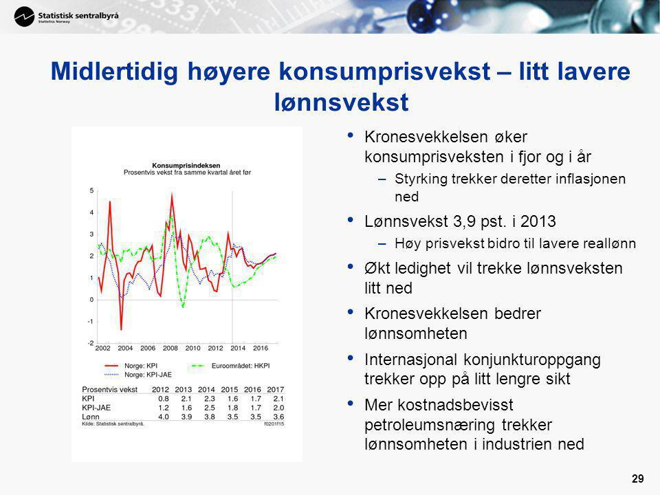 Midlertidig høyere konsumprisvekst – litt lavere lønnsvekst