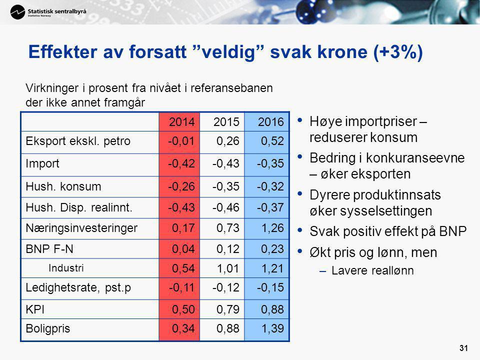 Effekter av forsatt veldig svak krone (+3%)