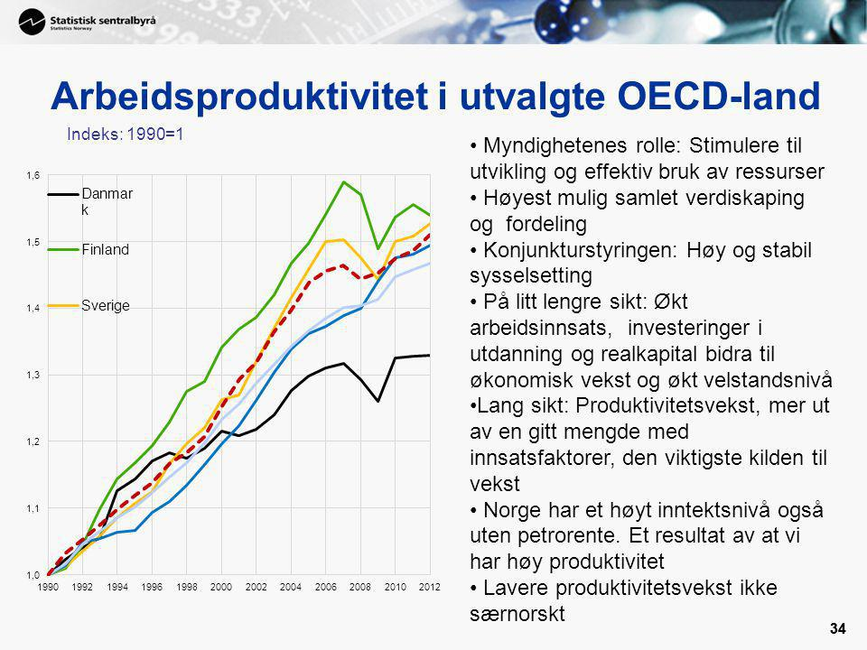 Arbeidsproduktivitet i utvalgte OECD-land