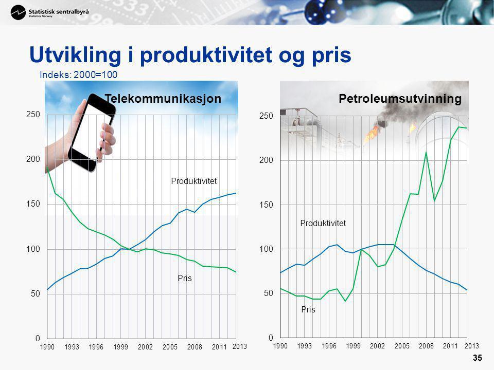 Utvikling i produktivitet og pris