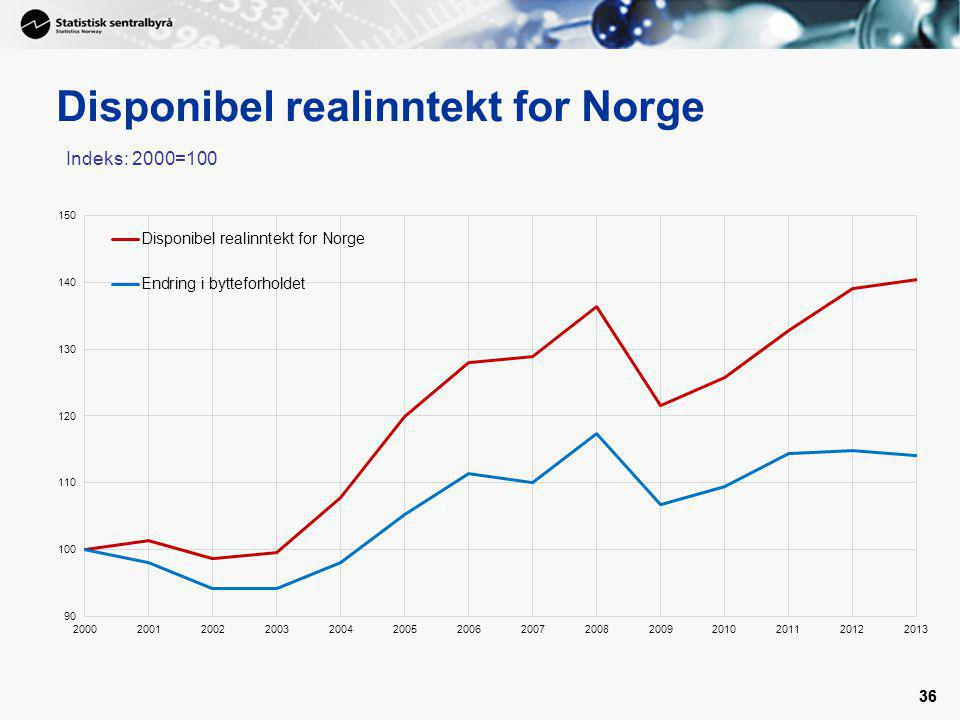 Disponibel realinntekt for Norge