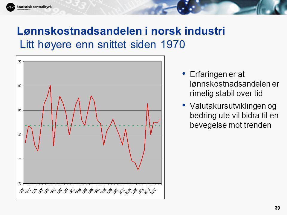 Lønnskostnadsandelen i norsk industri Litt høyere enn snittet siden 1970