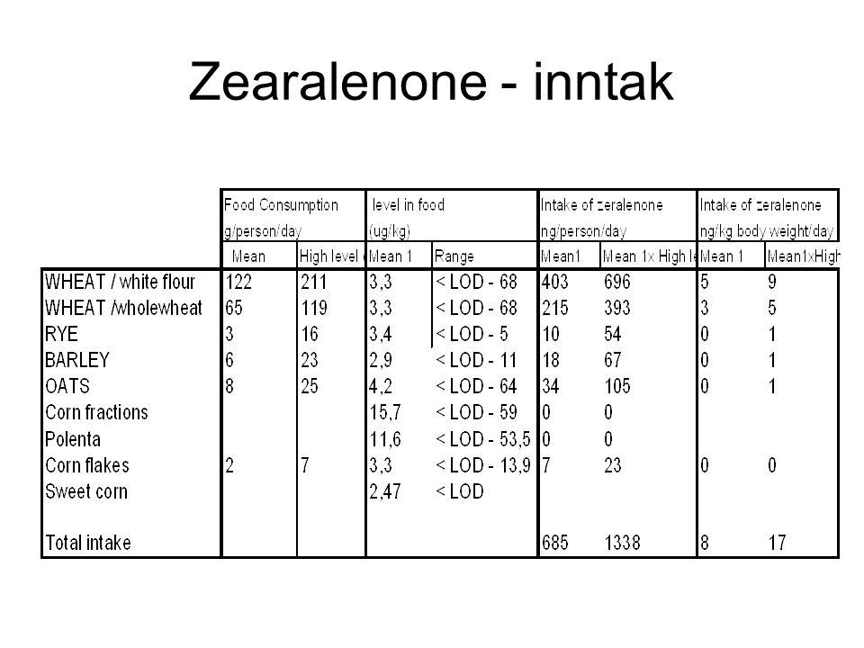 Zearalenone - inntak