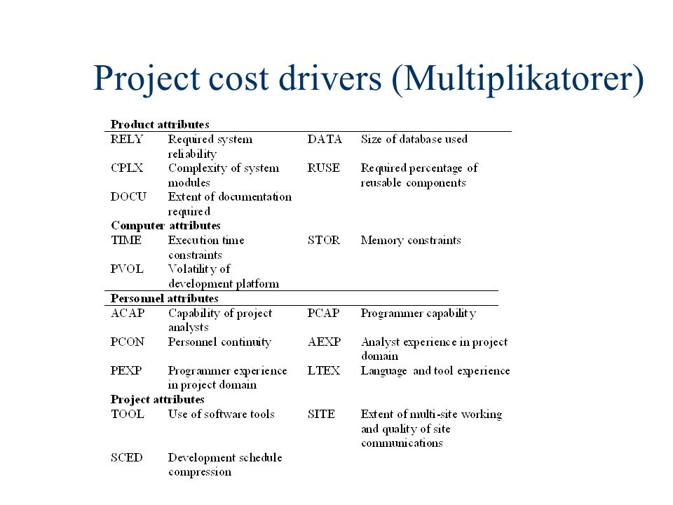 Project cost drivers (Multiplikatorer)