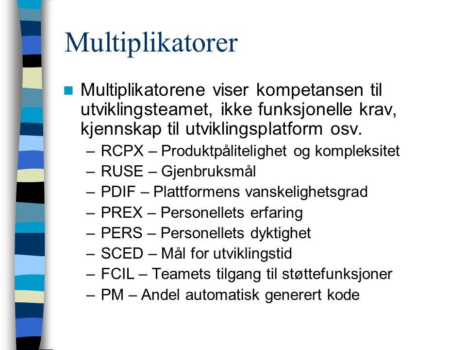 Multiplikatorer Multiplikatorene viser kompetansen til utviklingsteamet, ikke funksjonelle krav, kjennskap til utviklingsplatform osv.