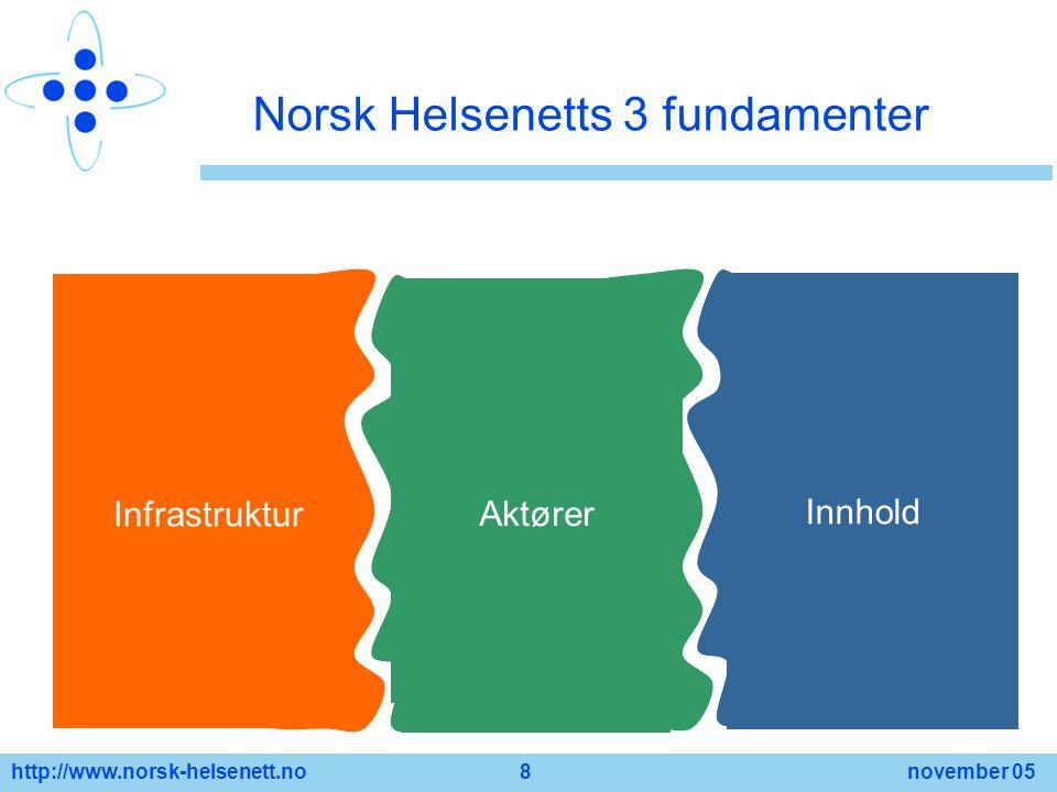 Norsk Helsenetts 3 fundamenter