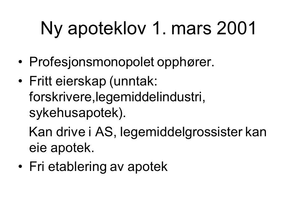 Ny apoteklov 1. mars 2001 Profesjonsmonopolet opphører.