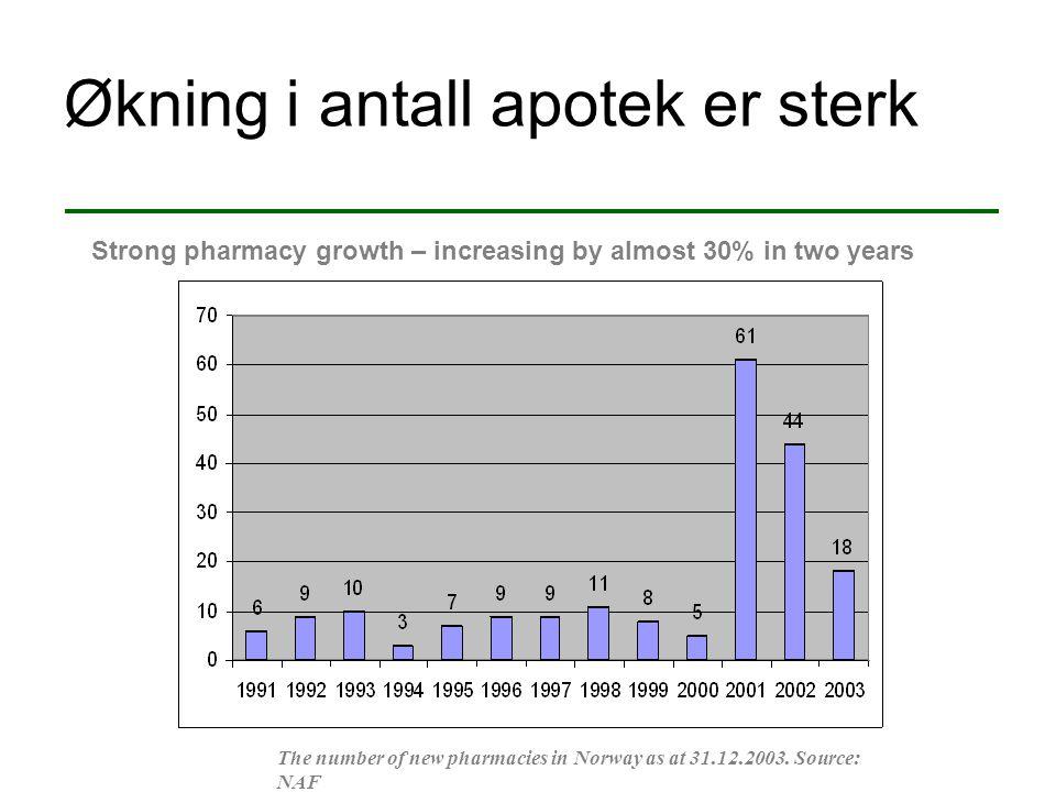 Økning i antall apotek er sterk