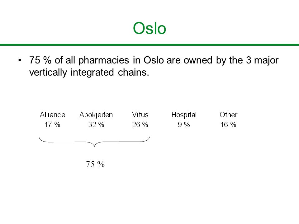 Oslo 75 % of all pharmacies in Oslo are owned by the 3 major vertically integrated chains. 75 %