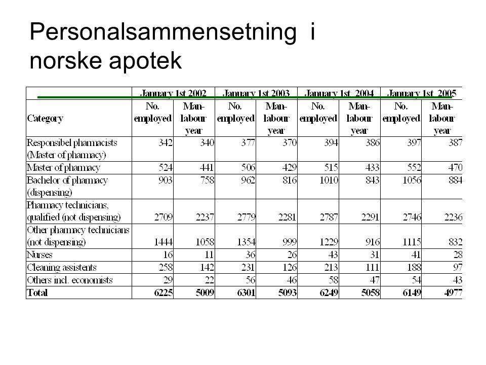 Personalsammensetning i norske apotek
