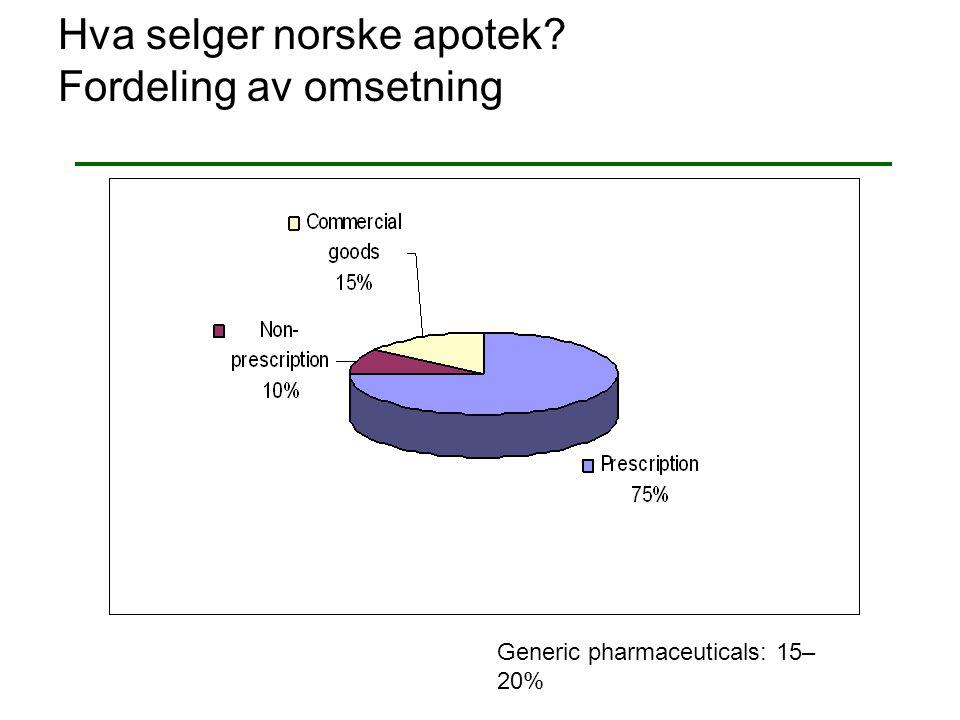 Hva selger norske apotek Fordeling av omsetning