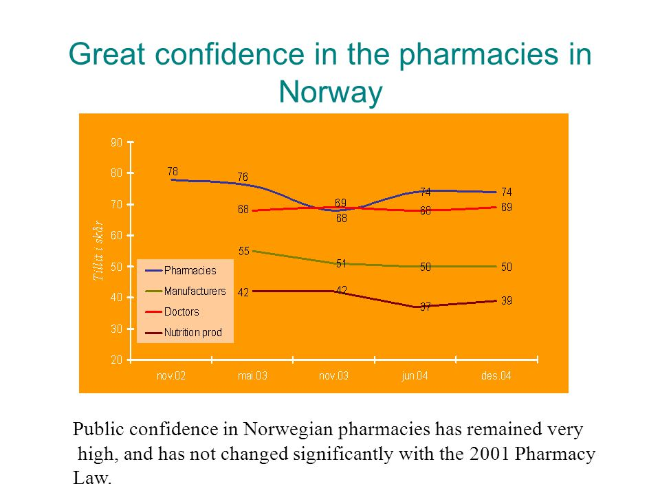 Great confidence in the pharmacies in Norway