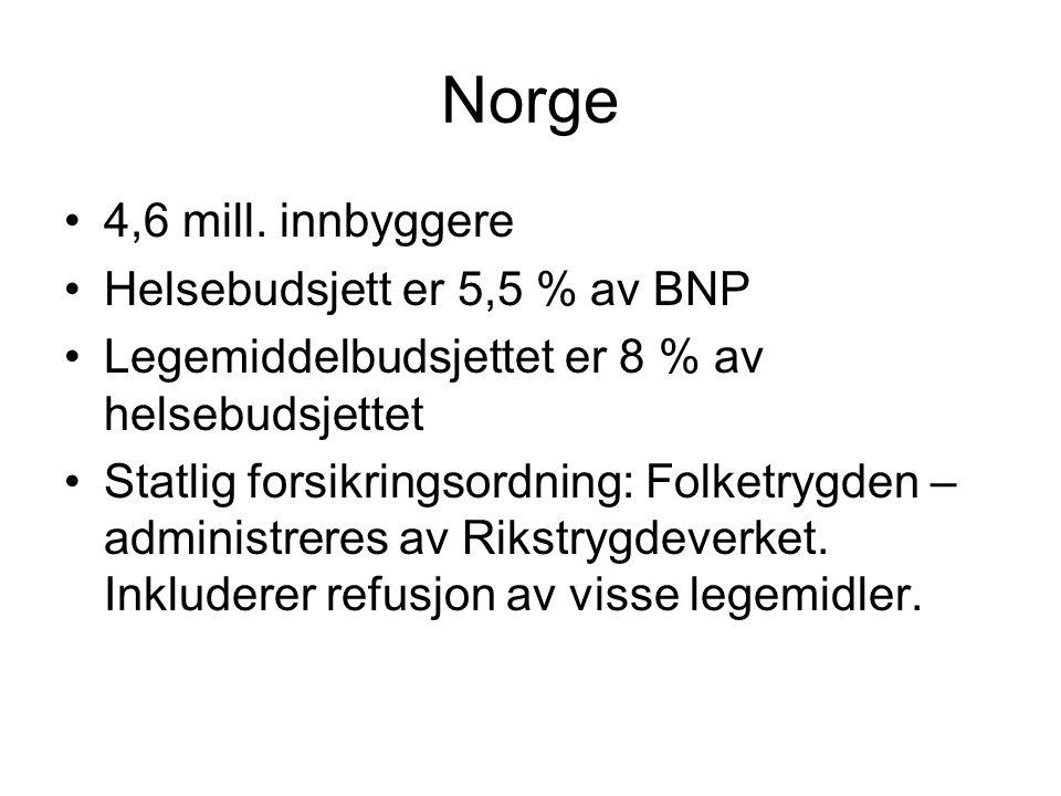 Norge 4,6 mill. innbyggere Helsebudsjett er 5,5 % av BNP