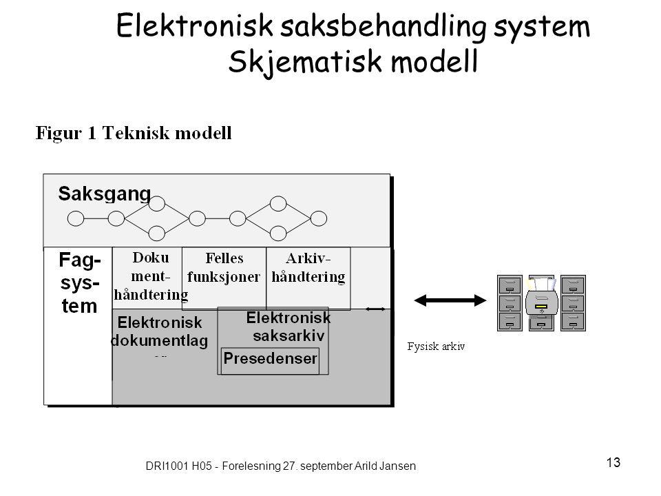 Elektronisk saksbehandling system Skjematisk modell