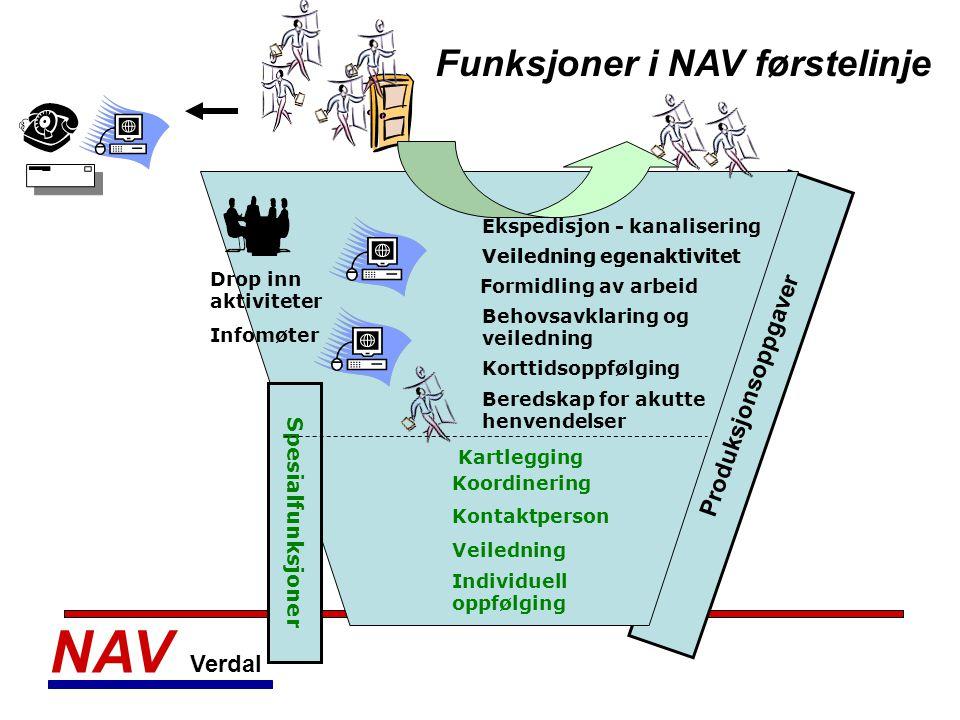 NAV Verdal Funksjoner i NAV førstelinje Produksjonsoppgaver