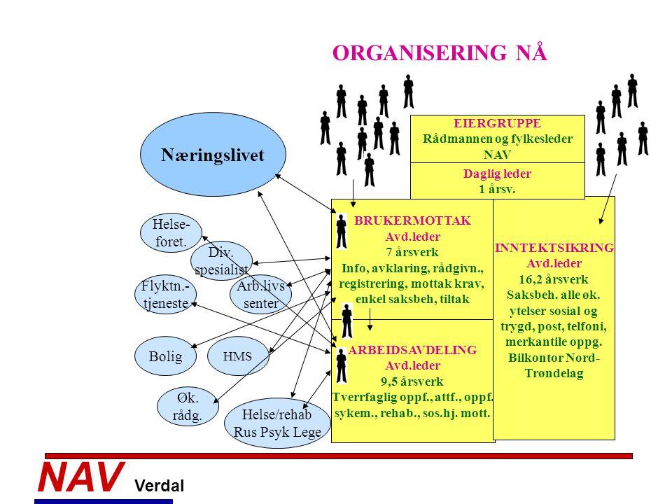 NAV Verdal ORGANISERING NÅ Næringslivet Helse- foret. Div. spesialist