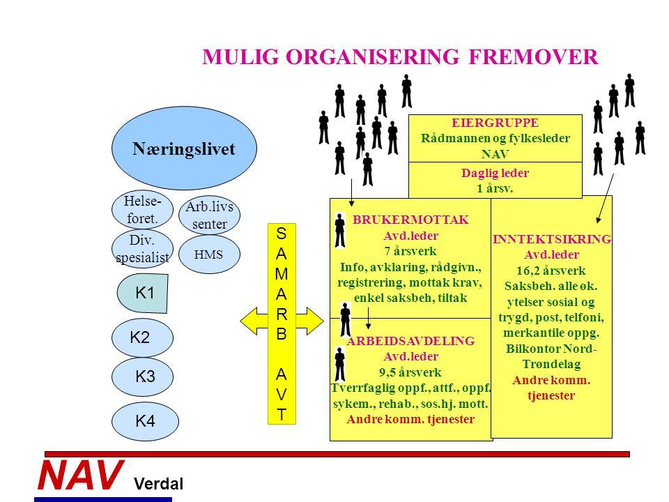 NAV Verdal MULIG ORGANISERING FREMOVER Næringslivet S A M R B K1 V T
