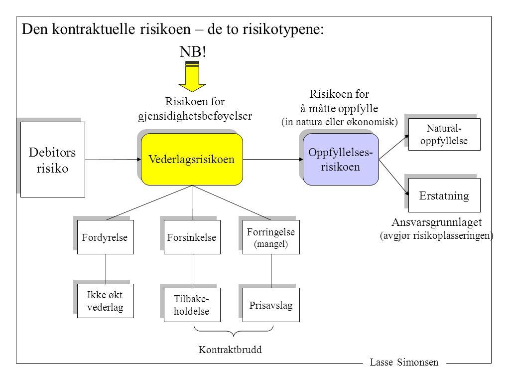Den kontraktuelle risikoen – de to risikotypene: NB!