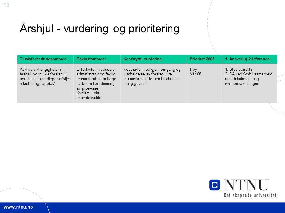 Årshjul - vurdering og prioritering
