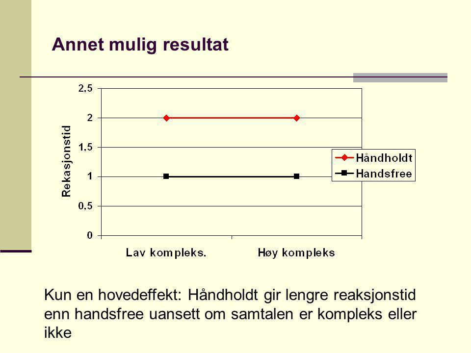 Annet mulig resultat Kun en hovedeffekt: Håndholdt gir lengre reaksjonstid enn handsfree uansett om samtalen er kompleks eller ikke.