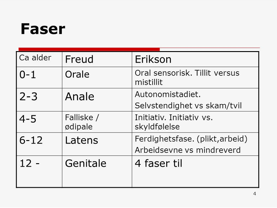 Faser 2-3 Anale Freud Erikson 0-1 4-5 6-12 Latens 12 - Genitale