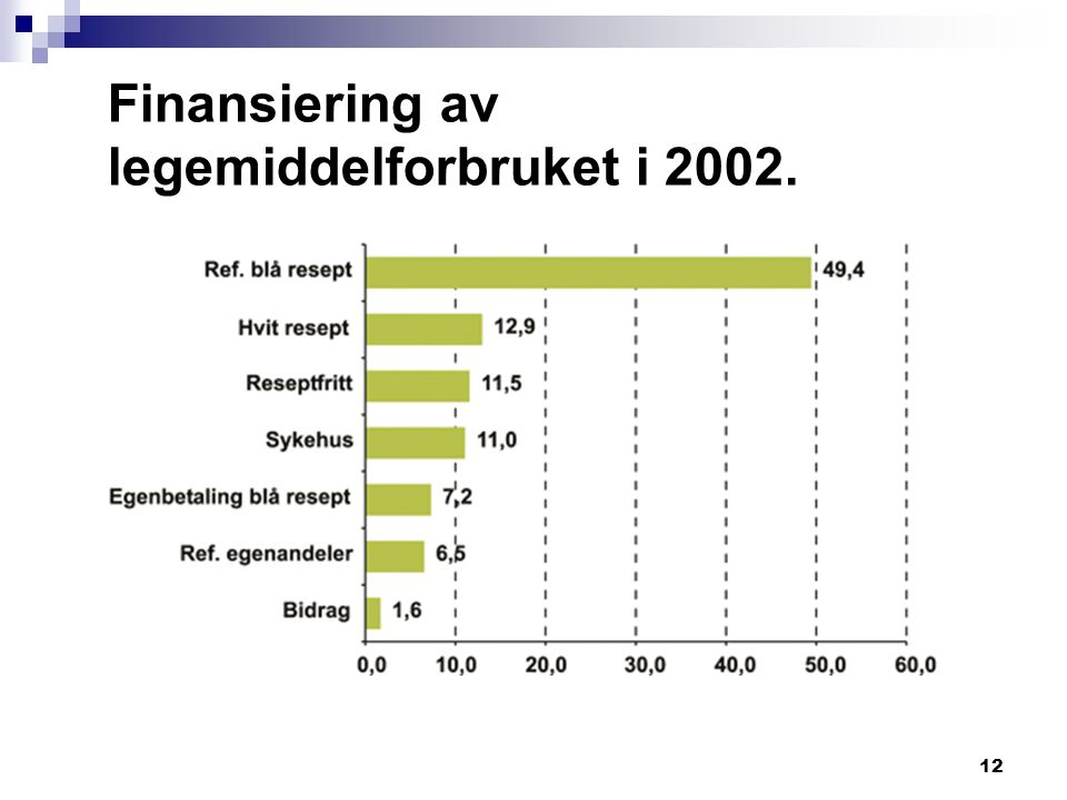Finansiering av legemiddelforbruket i 2002.