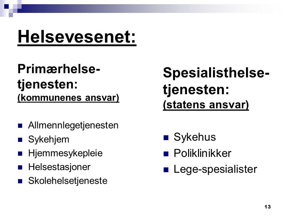 Helsevesenet: Spesialisthelse- tjenesten: Primærhelse- tjenesten: