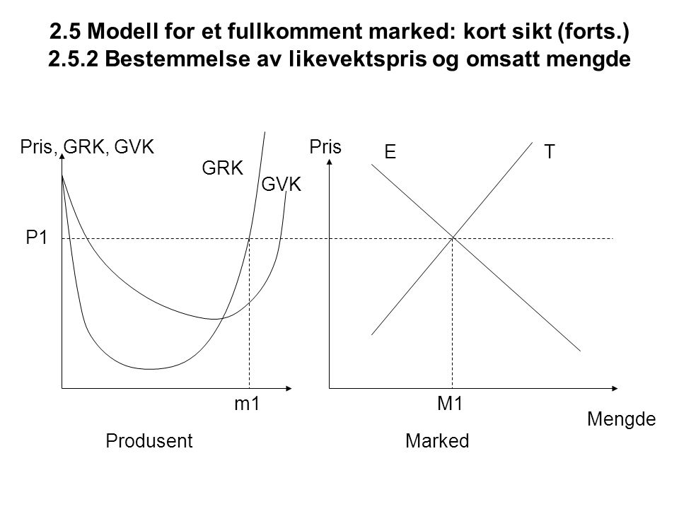 2. 5 Modell for et fullkomment marked: kort sikt (forts. ) 2. 5