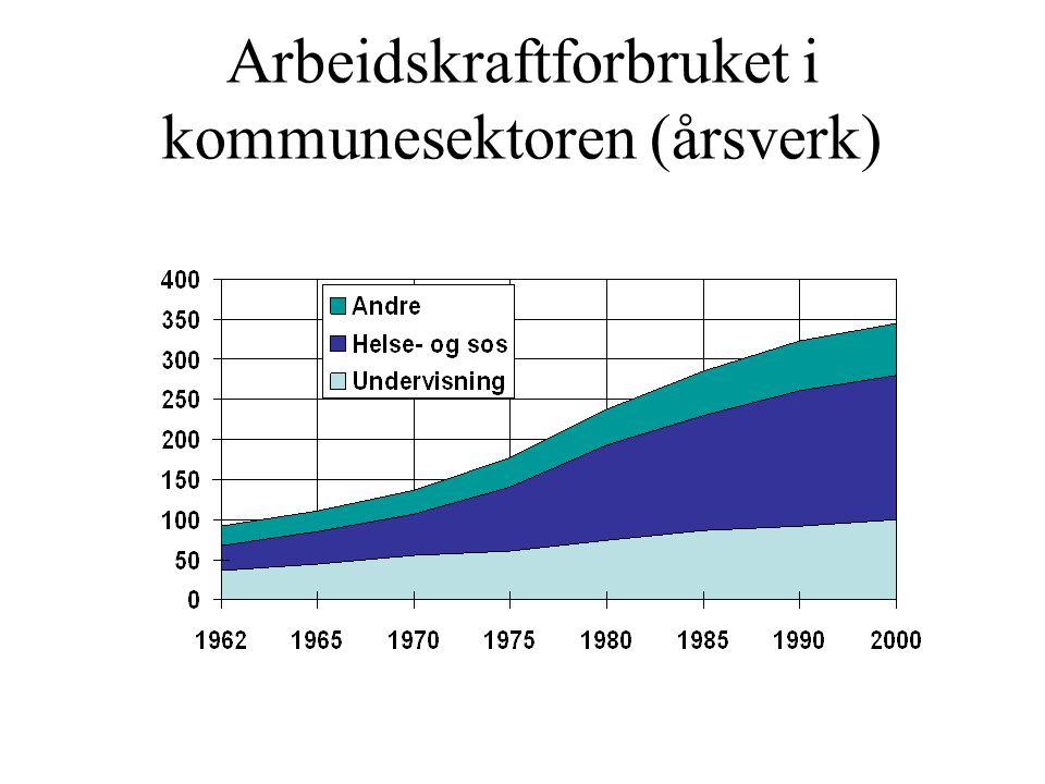 Arbeidskraftforbruket i kommunesektoren (årsverk)