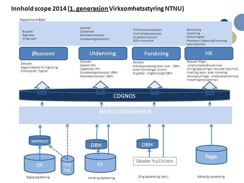 Innhold scope 2014 (1. generasjon Virksomhetsstyring NTNU)